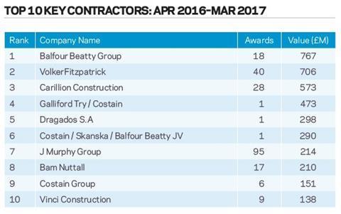 Top 10 key contractors: Apr 2016 – Mar 2017