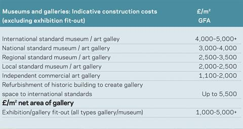 Cost model: Museums and galleries | Features | Building