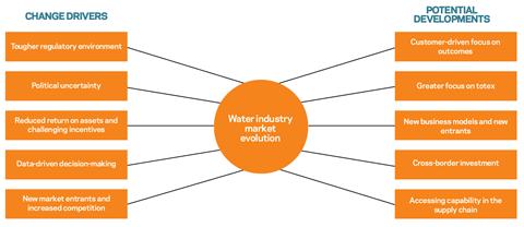 Figure 1 evolution of programme delivery for uk water