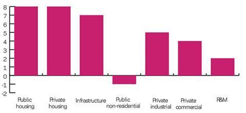 BI Q1 2014 forecast graph