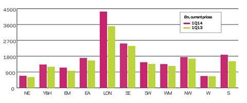 BI regional new work output graph