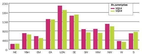 BI regional rm output graph q1 2014