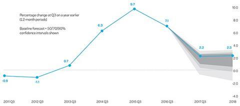 Aecom tender price inflation - Yearly run rate and forecasts