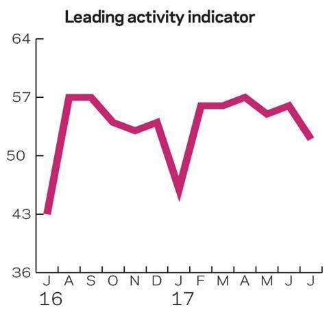 Leading activity indicator
