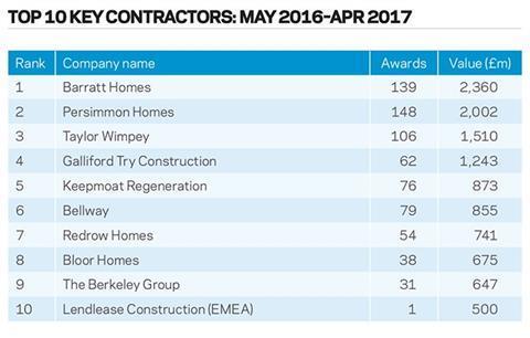 Top 10 key contractors: May 2016–Apr 2017