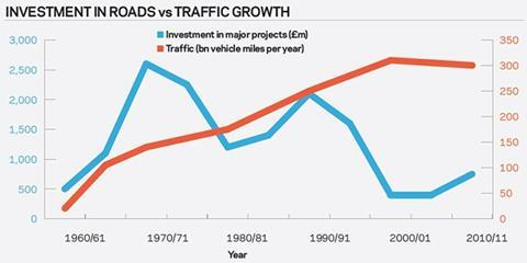 Investment in roads vs traffic growth