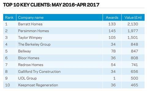 Top 10 key clients: May 2016–Apr 2017