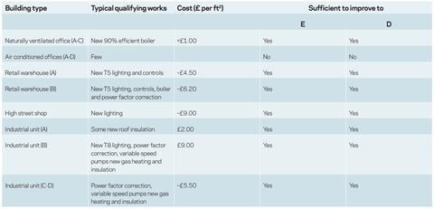 sustainability data table