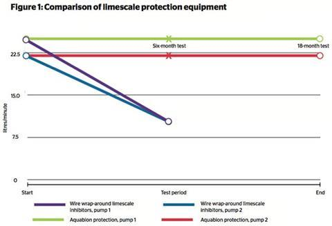 Figure 1: Comparison of limescale protection equipment