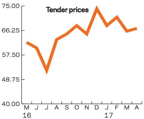 Tender prices