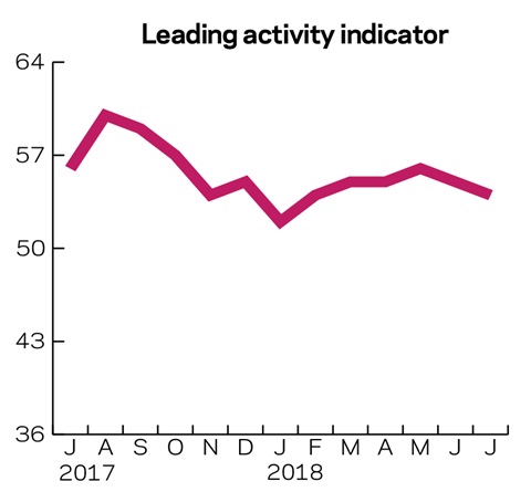 Leading activity indicator March 2018