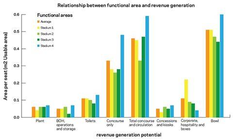 Relationship between functional area and revenue generation