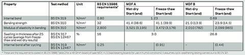BS EN 13986 table
