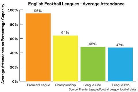 English Football Leagues - Average Attendance
