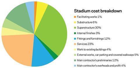 Stadium cost breakdown