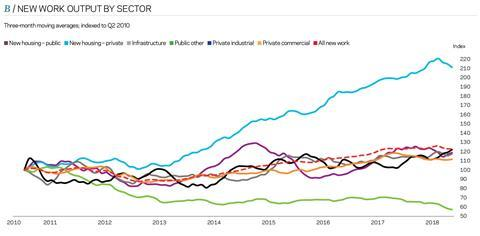 New-Work-Output-by-Sector