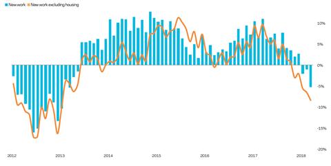 UK construction output yearly change