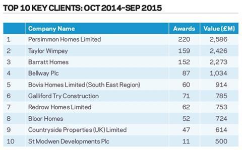 Top 10 key clients: Oct 2014 - Sep 2015