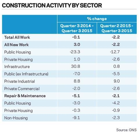 Construction activity by sector