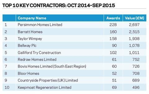 Top 10 key contractors: Oct 2014 - Sep 2015