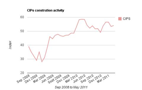 CIPs construction survey May 2011