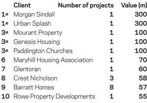 Top 10 housing clients, June 2010