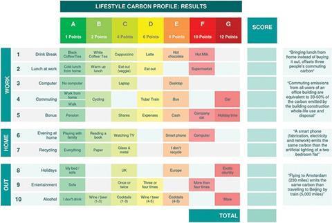 Figure 3: Lifestyle carbon profile: calculation table