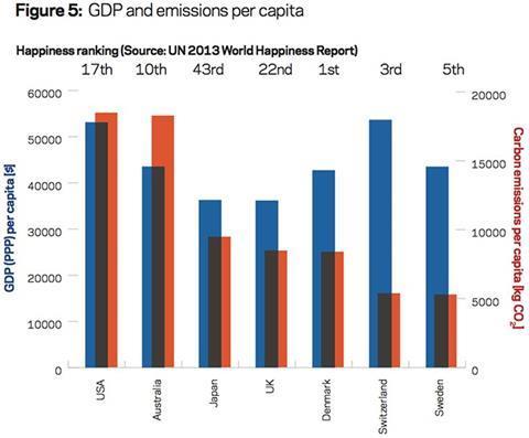 Figure 5: GDP and emissions per capita