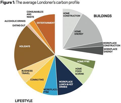 Figure 1: The average Londoner's carbon profile