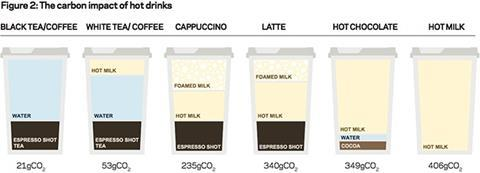 Figure 2: The carbon impact of hot drinks