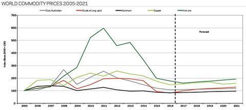 World commodity prices 2005-2021