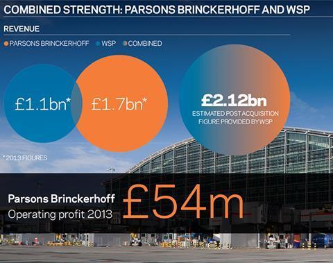 Parsons Brinckerhoff WSP infographic