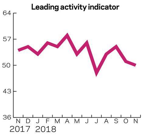 Leading-activity-indicator