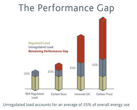 Performance gap graph