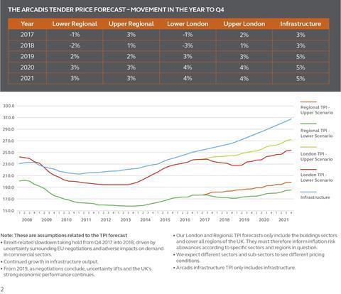Arcadis tender price growth forecast november 2017