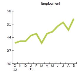 CFR employment sept 13