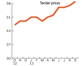 CFR tender prices sept 13