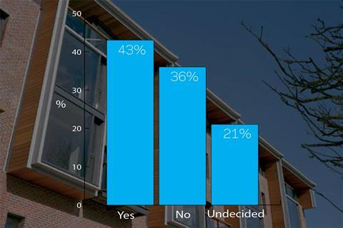 Code for sutainable Homes poll result