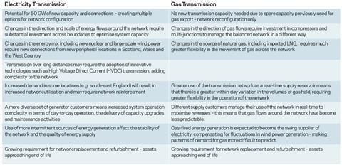 Infrastructure - electricity transmission