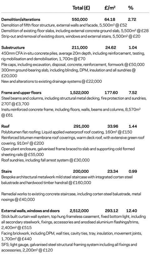 Cost model: Higher education refurb | Features | Building