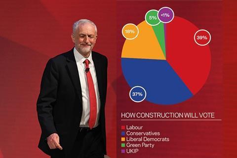 Corbyn alongside survey results