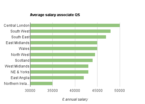2011 QS salaries by region