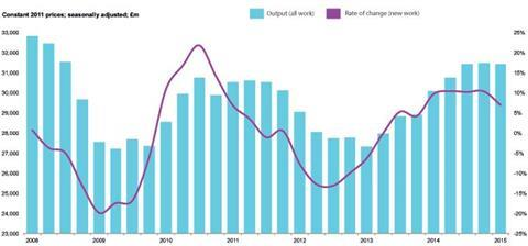 B / quarterly construction output (all work) and annual rate of change (new work)