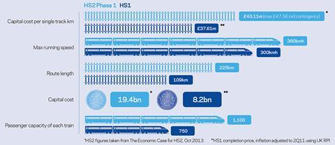 HS2 Infographic