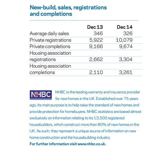Housing stats 300115