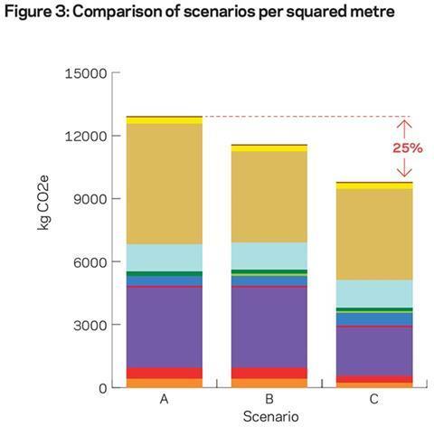 Figure 3: Comparison of scenarios per squared metre