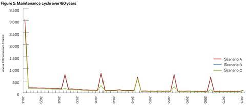 Figure 5: Maintenance cycle over 60 years