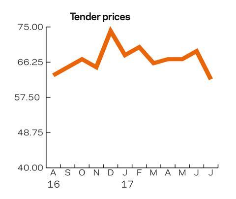 Tracker tender prices