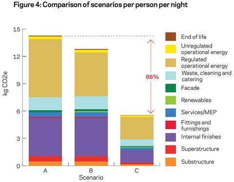 Figure 4: Comparison of scenarios per person per night