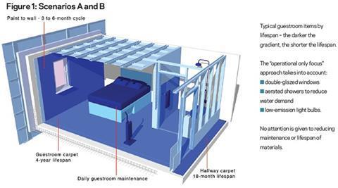 Figure 1: Scenarios A and B